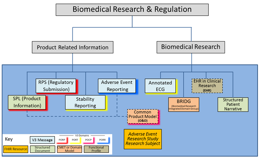 Biomedical Research and Regulation - Overview | HL7