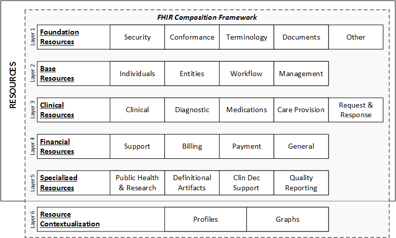 Overview Arch Fhir V4 0 1