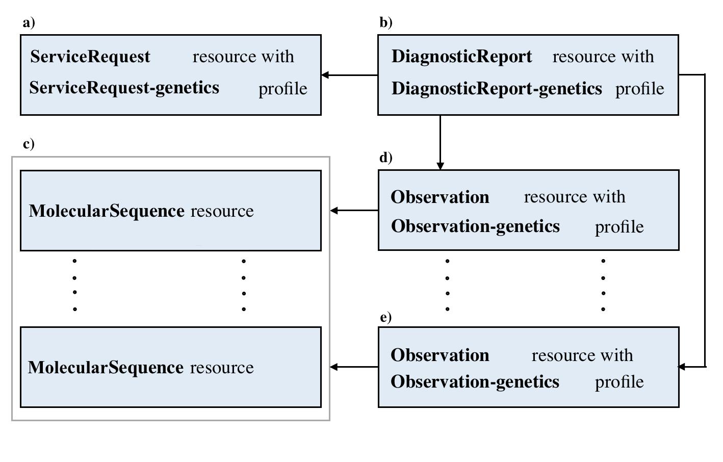 Genomics Fhir V301